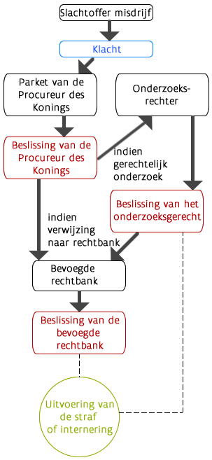 Juridische procedure
